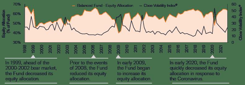 Balanced Fund Graph Q3 2021