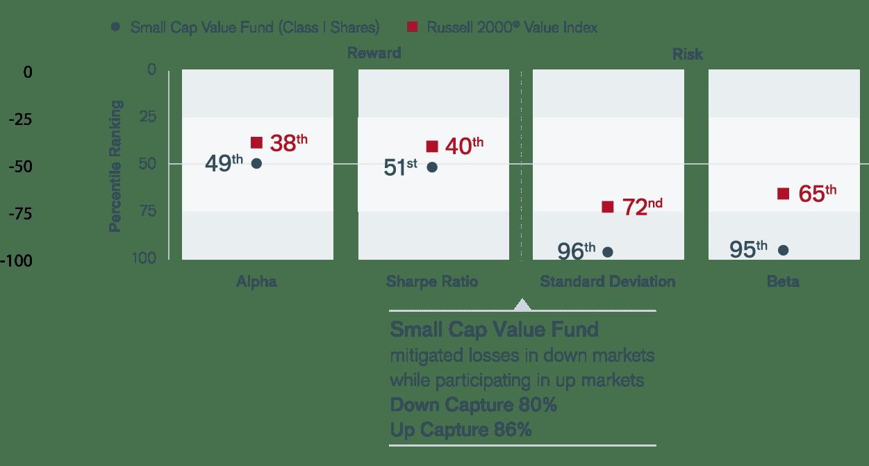 Small Cap Value Fund Janus Henderson Investors