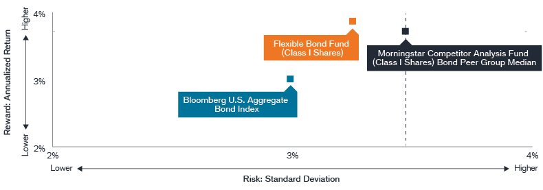 Flexible Bond Fund Proof of Point Chart Q4 21