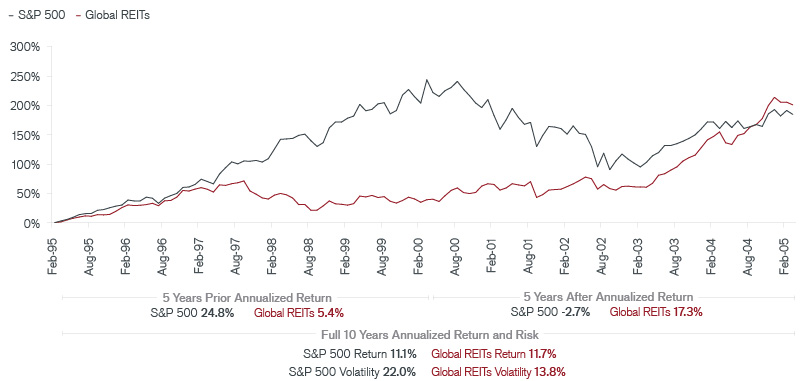 Global REITs in the 10 Years Surrounding the March 2000 Dot-Com Peak Chart | Janus Henderson Investors