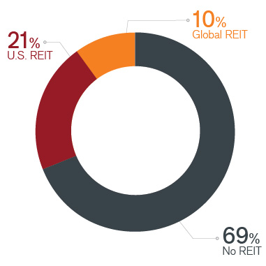 Average Advisor REIT Allocations Chart | Janus Henderson Investors