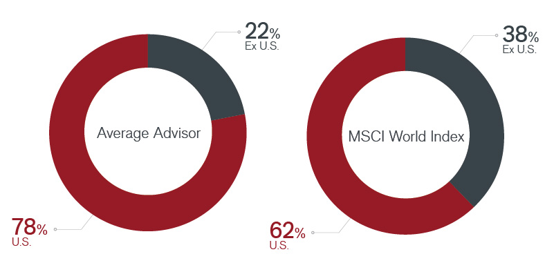 Average Advisor Global Equity Allocation vs. MSCI World Index Chart | Janus Henderson Investors