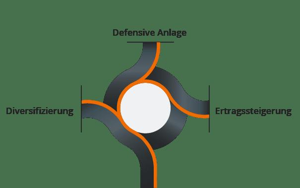 Anleihenstrategie verfolgen Roundabout
