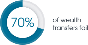 436574_Infographic_Wealth_Transfer_Web_Image_DRAFT_3-03