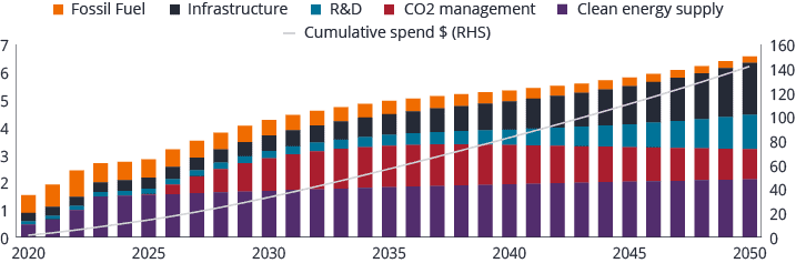Annual investment needed to decarbonise energy supply
