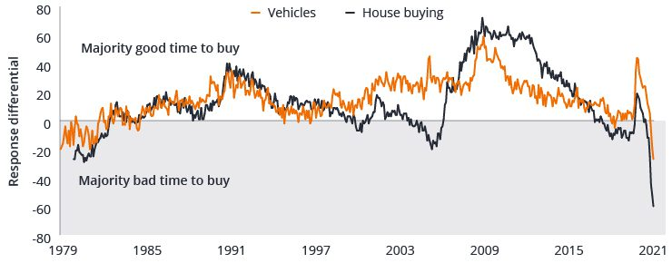 Chart 4: Good or bad time to buy due to prices
