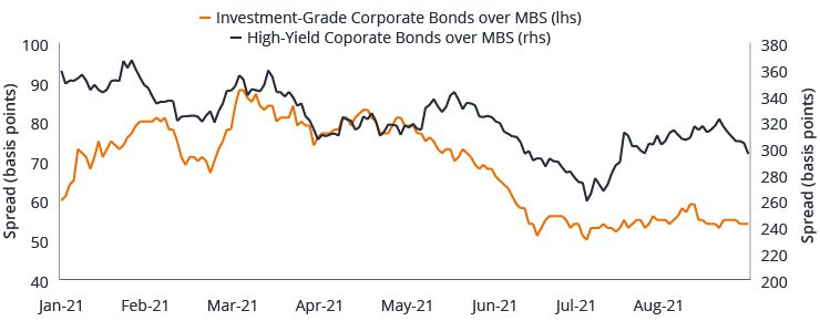 Investment-Grade High Yield Corporate Bond spreads relative to MBS spreads
