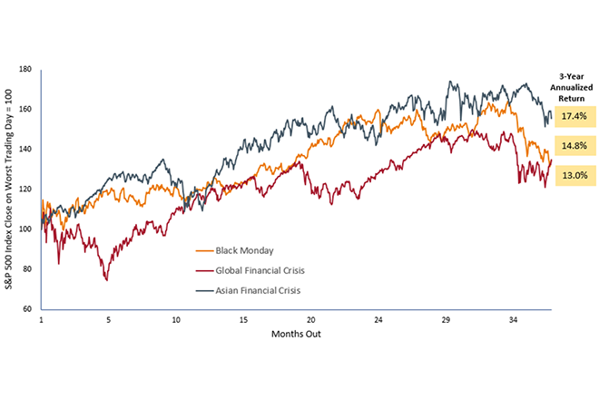 In Charts: The Market Sell-Off in Perspective