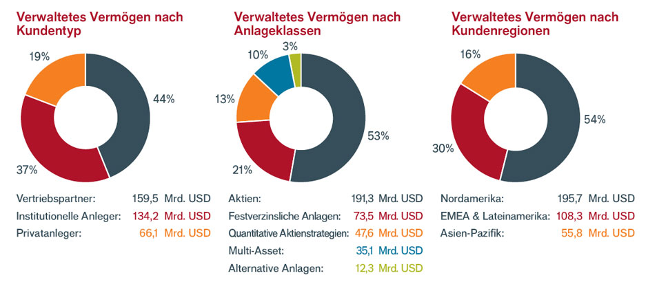 About us - Pie charts- DE-06-2019-Re