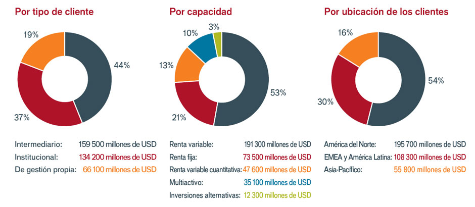 About us - Pie charts-ES-06-2019-Re