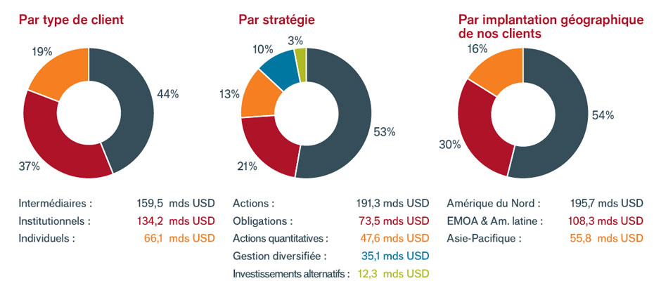 About us - Pie charts-FR-06-2019-Re