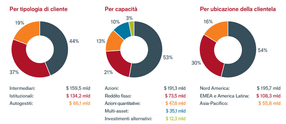 About us - Pie charts-IT-06-2019-Re