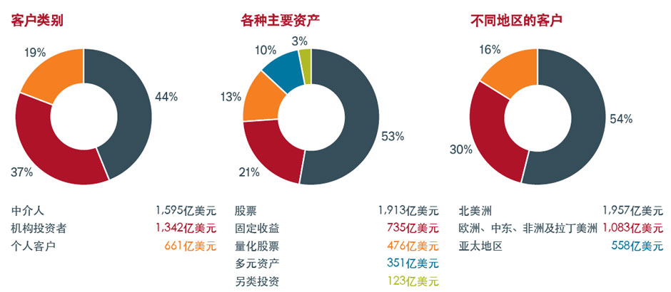 About us - Pie charts-ZHS-06-2019-Re