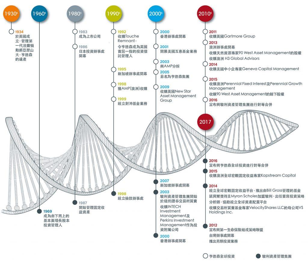 image-about-us-timeline-jhi-hk