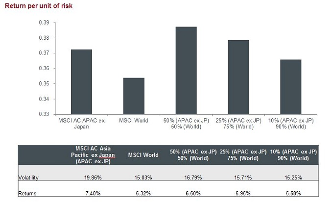 allocation to Asia ex Japan balanced portfolio , return per unit of risk, volatility, returns