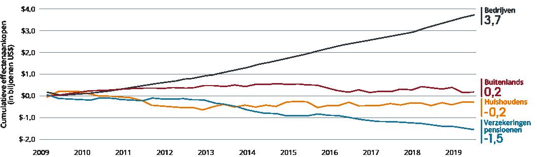 Alts_Dutch_Graph2