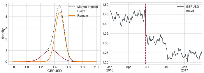Article-image_The-Curious-Case-of-EURGBP-and-the-French-Election_chart6
