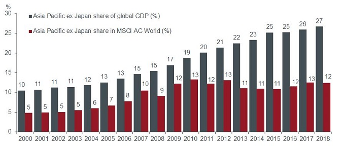 Asia ex Japan under-represented global indices, share of GDP, MSCI AC World