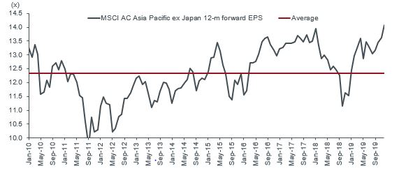 Asia now above long term average