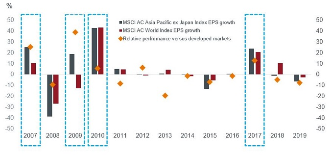 Asia EPS vs World chart