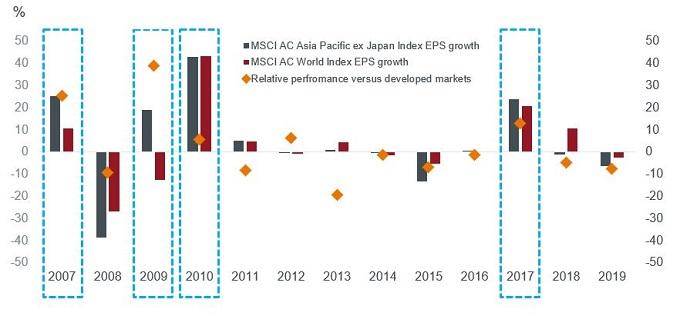 Asia EPS vs World chart