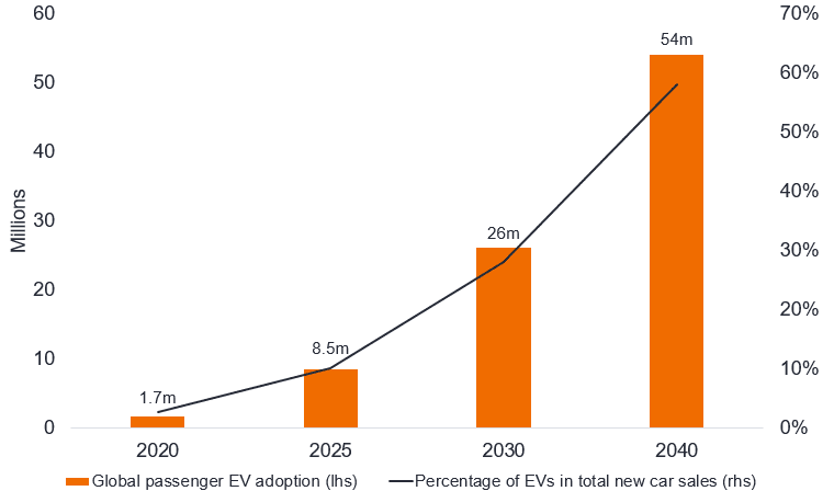 Chart 2 - expected EV sales