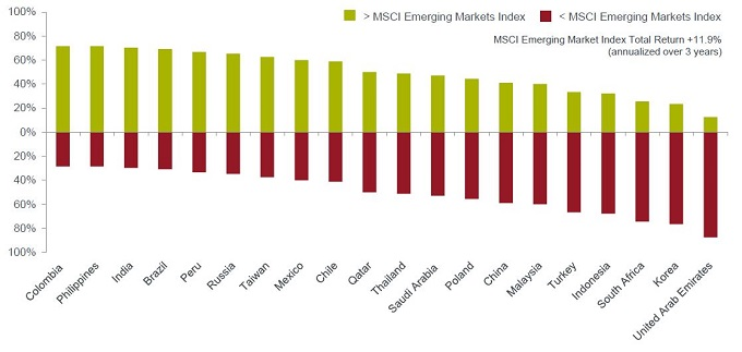 Percentage of stocks out- or underperforming the MSCI Emerging Markets Index (annualised over 3 years). Source: Bloomberg, annualised total return data for the 3 years to 31 December 2019 in USD terms. Note: Analysis includes the 20 largest MSCI emerging markets country Indices.