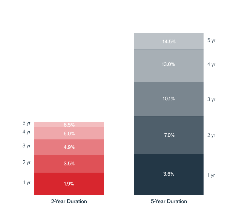 The Falling Rate Scenario Chart | Janus Henderson Investors