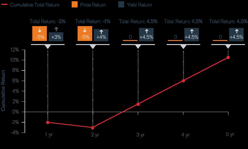 The Rising Rates Scenario Chart | Janus Henderson Investors