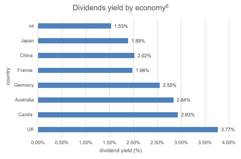 Dividend yield by economy