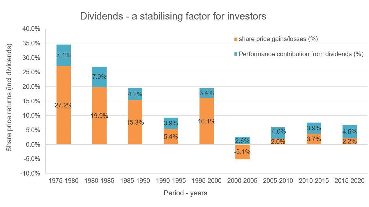 Dividends - a stabilising factor for investors