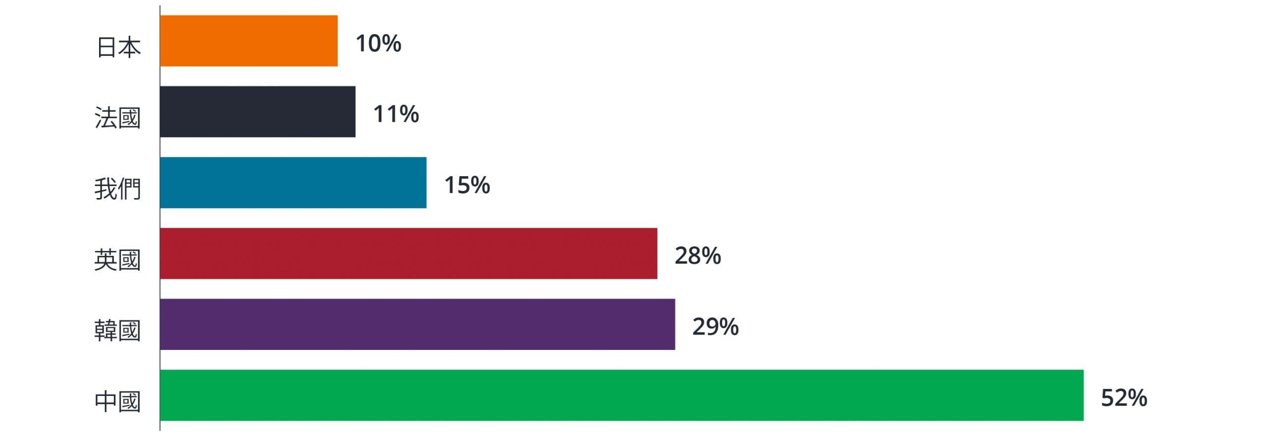 電子商務的崛起:影響房地產的關鍵趨勢
