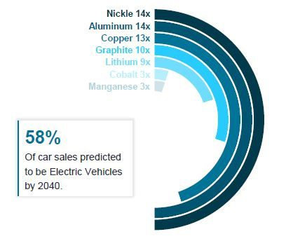 Electric vehicles: demand growth for metals 2019 to 2030 Global natural resources
