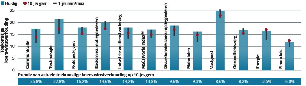 Equities_Dutch_Graph1