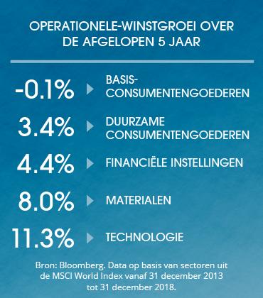 Equities_Dutch_Graph3