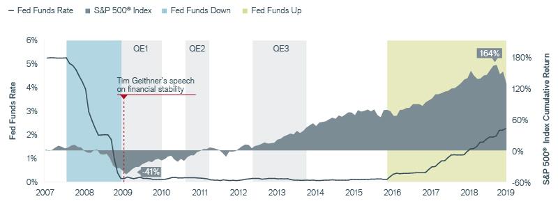 Exhibit 1: The Impact of Stimulative Monetary Policies in the U.S. Chart | Janus Henderson Investors