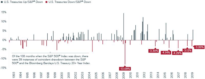 Exhibit 10: Coincident Drawdown: S&P 500® Index and Long Treasuries Chart | Janus Henderson Investors