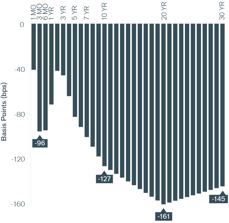 Exhibit 11: A Stepdown in U.S. Treasury Yields (Pre- vs. Post-2008) Chart | Janus Henderson Investors