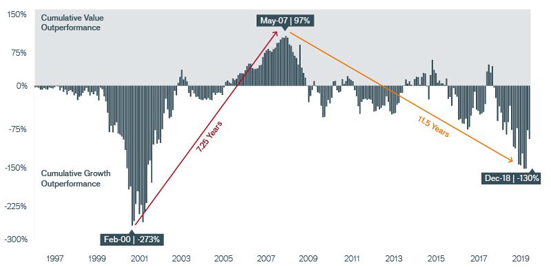 Exhibit 12: Value versus Growth Cycle Chart | Janus Henderson Investors