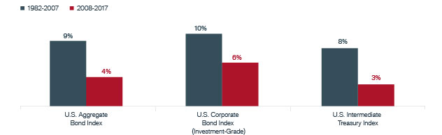 Annualized Total Returns of Major Fixed Income Indices | Janus Henderson Investors