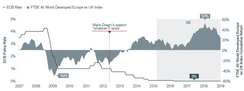 Exhibit 2: The Impact of Stimulative Monetary Policies in Europe Chart | Janus Henderson Investors