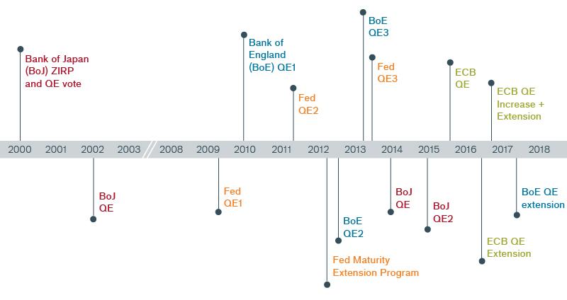 Exhibit 3: Timing of the Quantitative Easing Programs Chart | Janus Henderson Investors