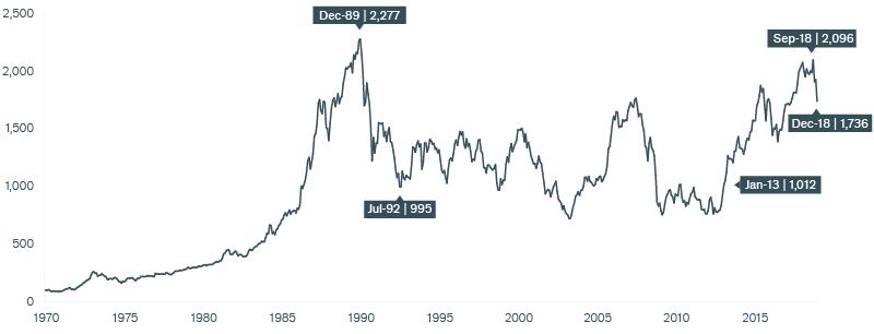 Exhibit 4: Is the Eurozone the Next Japan? Chart | Janus Henderson Investors
