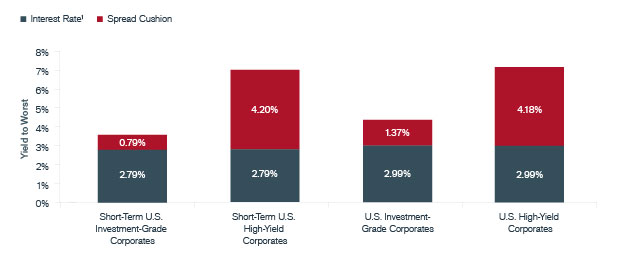 Interest-Rate Risk and Spread Cushion of U.S. Corporates | Janus Henderson Investors