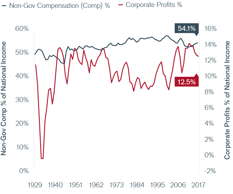 Exhibit 8: Aggregate Corporate Profits as a Percentage of National Income Chart | Janus Henderson Investors