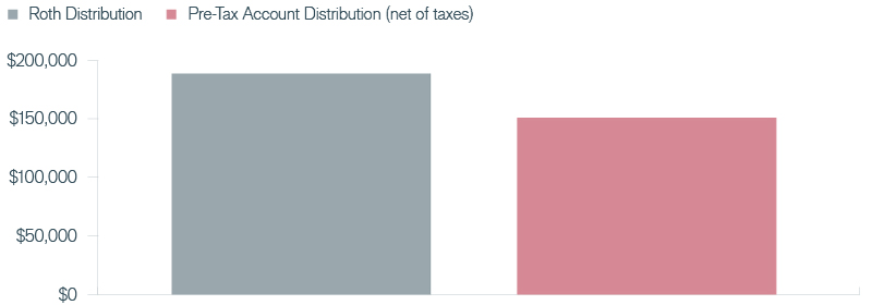 Defined Contribution Redefined | Exhibit 1: Roth vs. Pre-Tax Accounts
