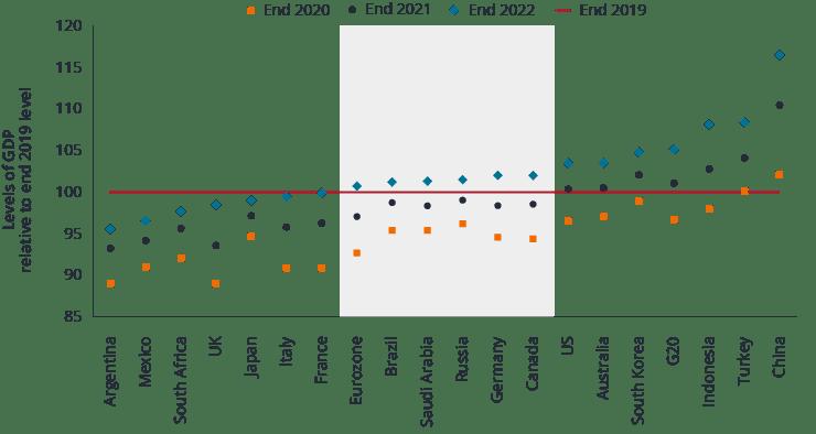 圖1:相對於2019年市場普遍GDP預測