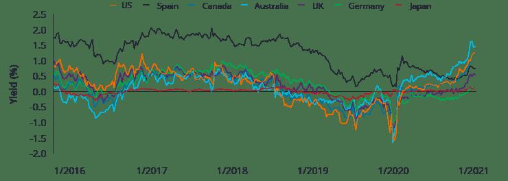 圖3:日本投資者的10年期對沖孳息率