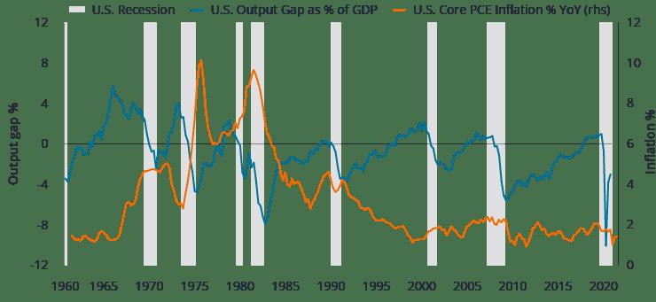 图1:产出为正值,缺口并非必然触发通胀趋升