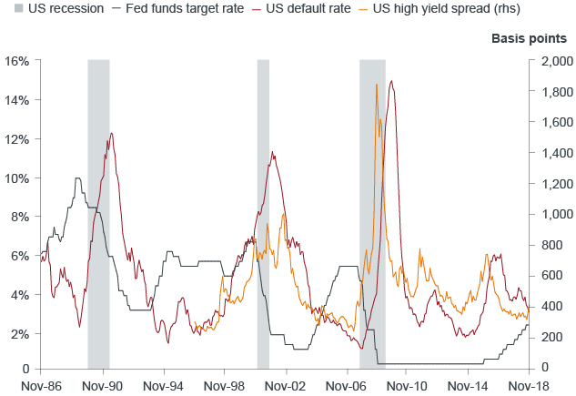 Fed Tightening Need Not Always Lead to a Recession Chart | Janus Henderson Investors